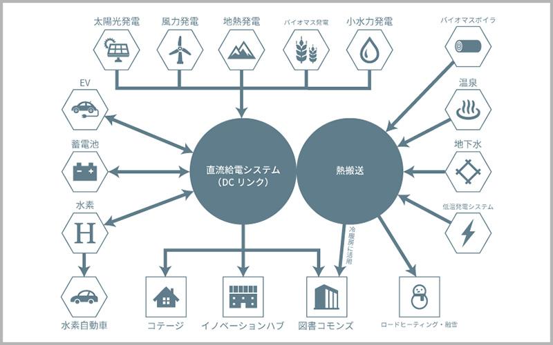 エネルギーのベストミックスを探り、電力制御システムを実証実験